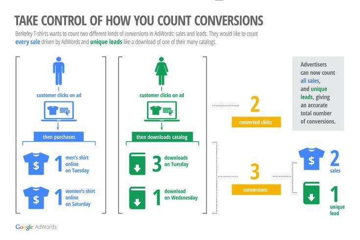 Conversions in AdWords