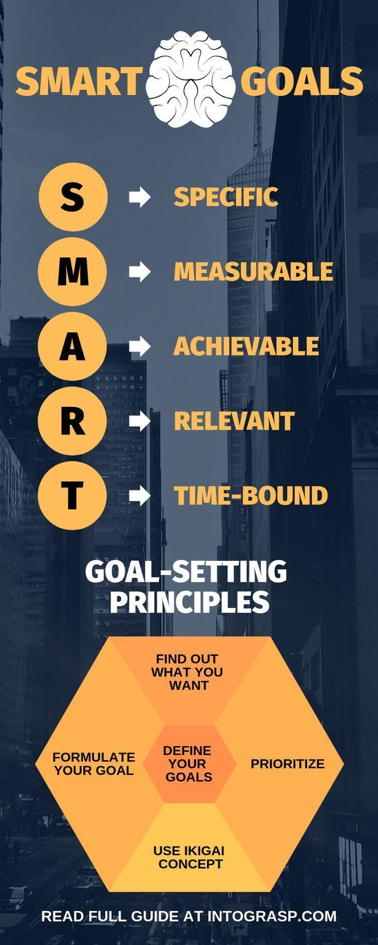 In unserem vollständigen Leitfaden finden Sie alles über SMART Goals und erfah… – Worksheet