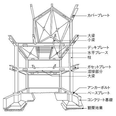 鉄骨構造(てっこつこうぞう)