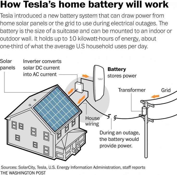 6.  Tres Powerwalls tienen la capacidad de alimentar eléctricamente una casa por un día.
