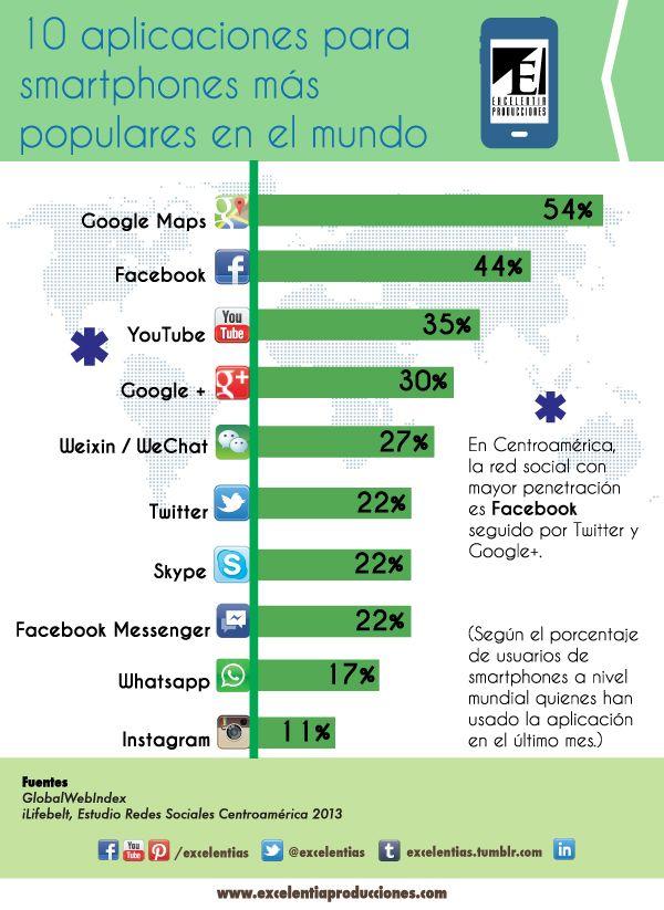 Cuál es la aplicación más popular para usuarios de smartphones a nivel mundial? (No es Facebook...tampoco Whatsapp...) #redessociales