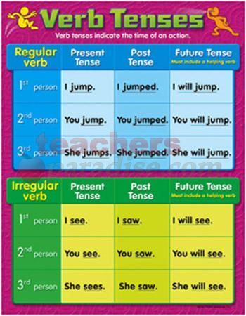 Here you may see the verb tenses. From the regular nouns in past, present and future, to the irregular nouns.