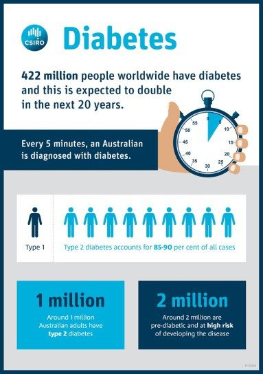 """The #CSIRO is one of the most respected scientific organisation in Australia - glad to finally have them onboard! Let's hope this triggers the seismic shift required to educate the masses. #keto #lowcarb  """"One of the most significant findings for those people who followed the low carbohydrate diet was a staggering 40 per cent reduction in the amount of diabetes medication they required, twice as effective as the high carbohydrate, low fat diet."""""""
