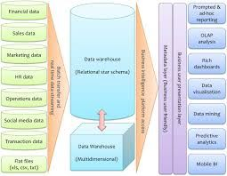 DATA WAREHOUSE system architecture diagram - Google Search