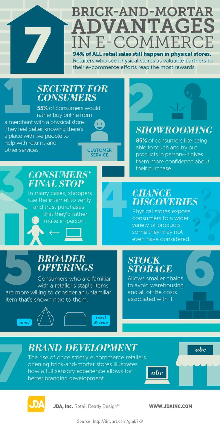 """A """"gifographic"""" illustrating how brick-and-mortar stores and e-commerce can complement each other for maximum returns for a retailer."""