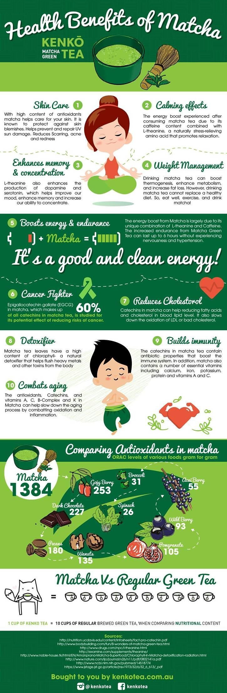 Matcha Green Tea health Benefits Infographic by Kenko tea I am really loving matcha tea!❤️  Find more relevant stuff: victoriasbestmatchatea.com