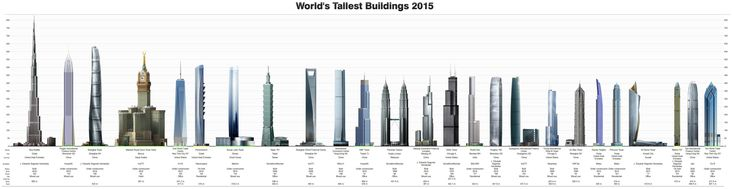 Tallest Skyscrapers 2015 Skyscraper Building World