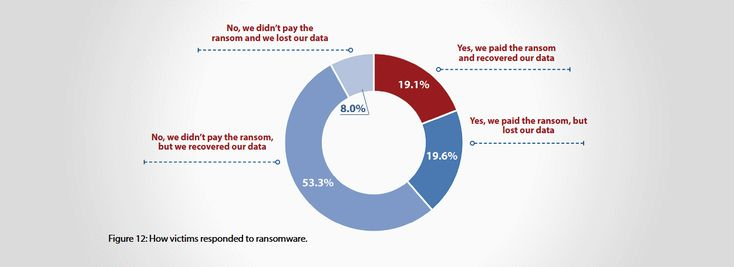 A massive survey of nearly 1,200 IT security practitioners and decision makers across 17 countries reveals that half the people who fell victim to ransomware infections last year were able to recover their files after paying the ransom demand. The survey, carried out by research and marketing...