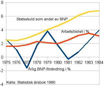Industrikrisen i Sverige under 1970-talet – Wikipedia