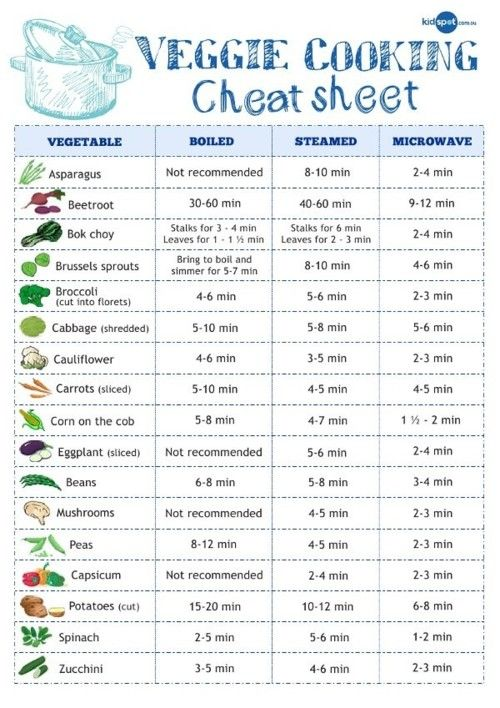 Another veggie cooking cheat sheet. This one includes microwaving.