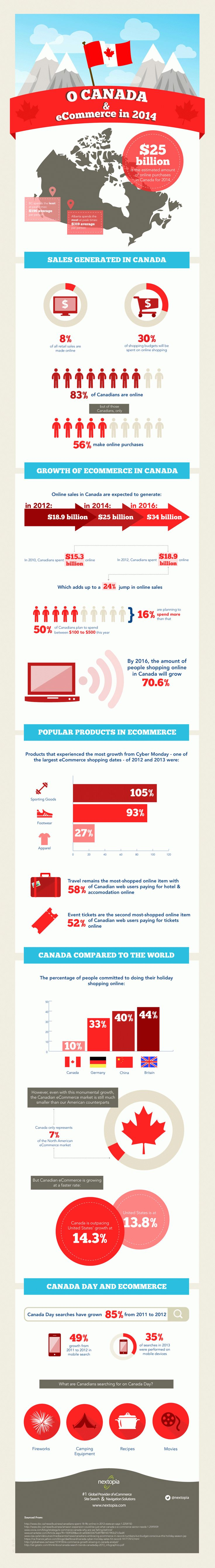 Ecommerce Canada en infographie : Informations statistiques 2014, 1ère solution Open Source Social Ecommerce B2B/B2C : ClicShopping