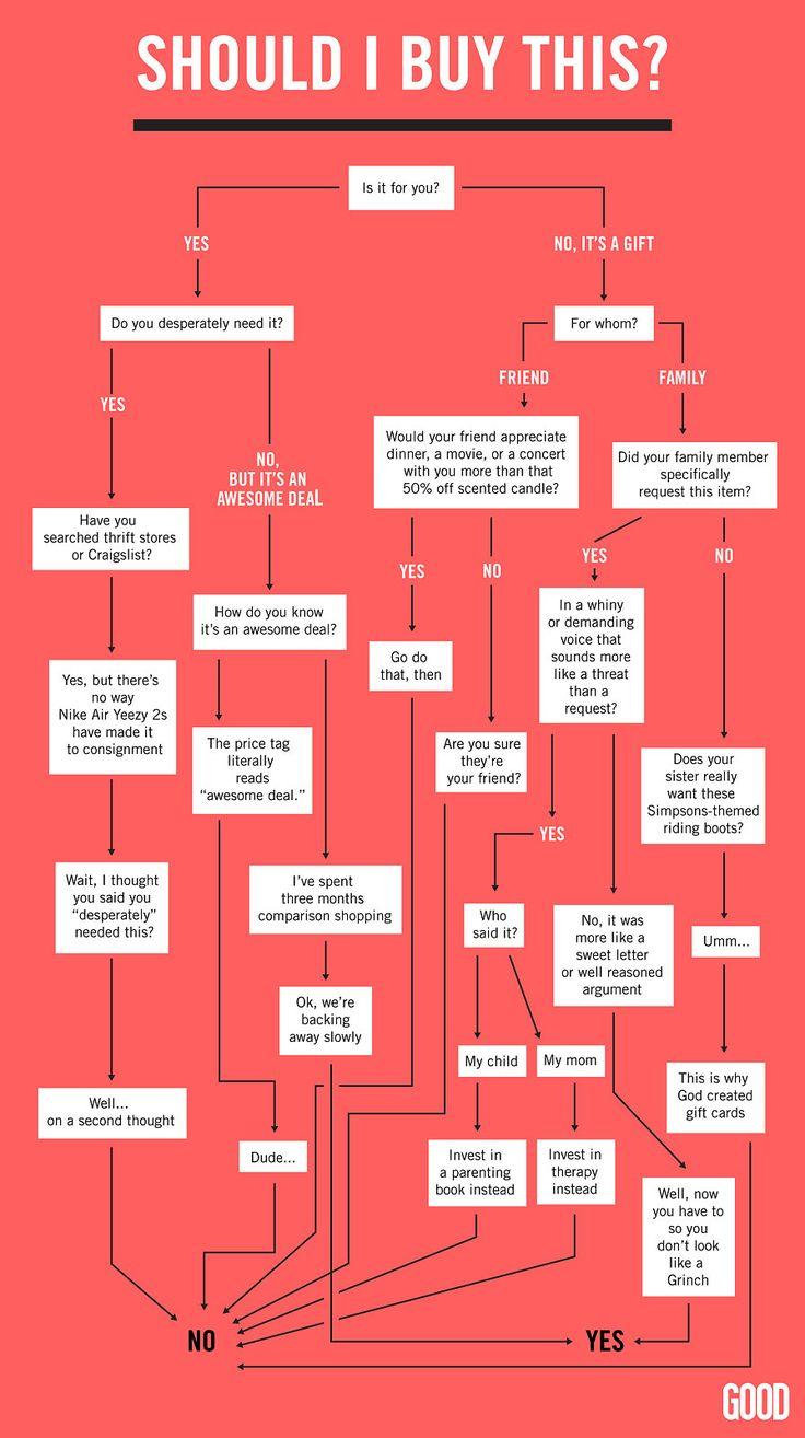 Devo comprar isso? | Lists | Decision tree, Infographic e ...