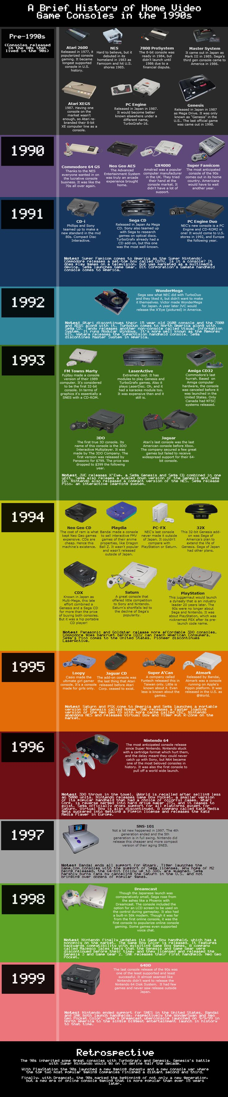 Everything Youve Ever Wanted To Know About 90s Video Game Consoles