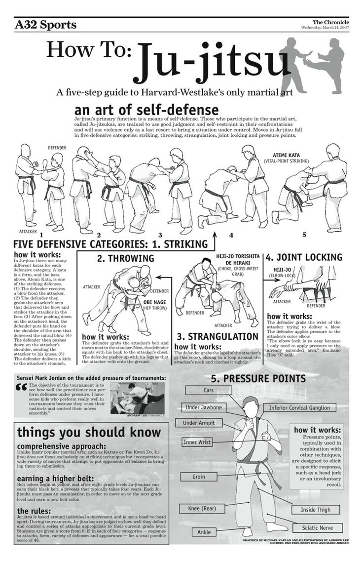 Ju-jitsu: Striking, Throwing, Strangulation, Joint Locking and Pressure Points.