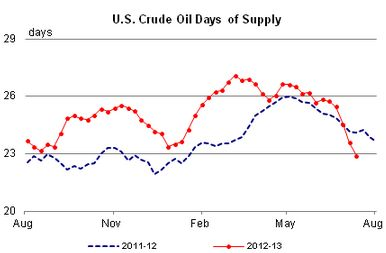 US Crude Oil Inventories are slipping.