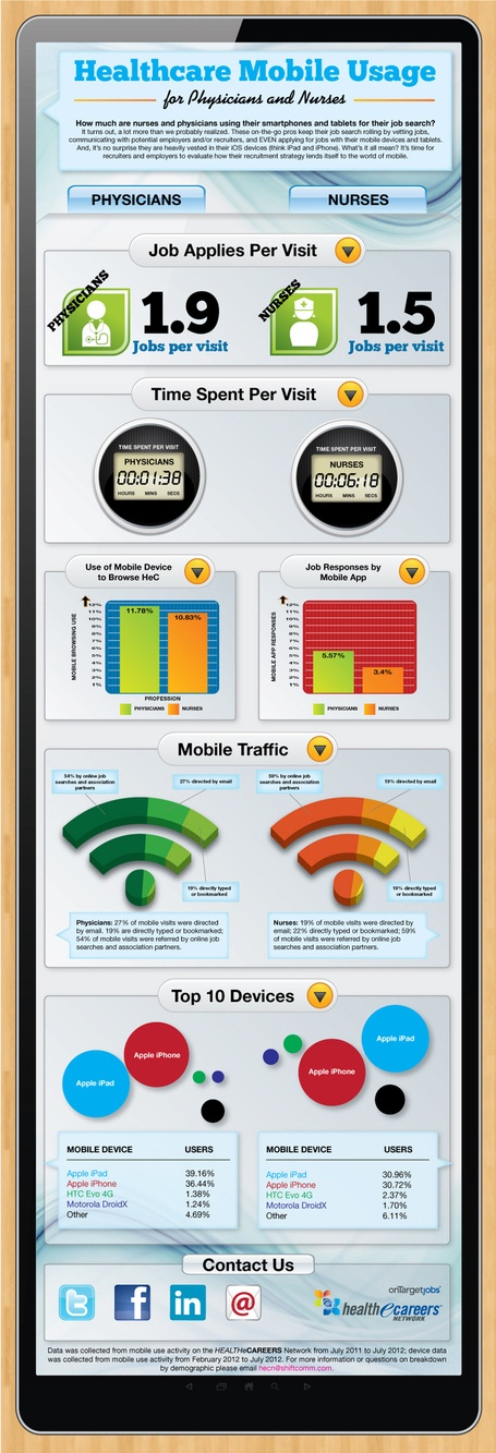 Healthcare Mobile Usage for Physicians and Nurses   healthcare technology   Scoop.it