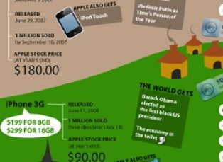 The History of the iPhone Era