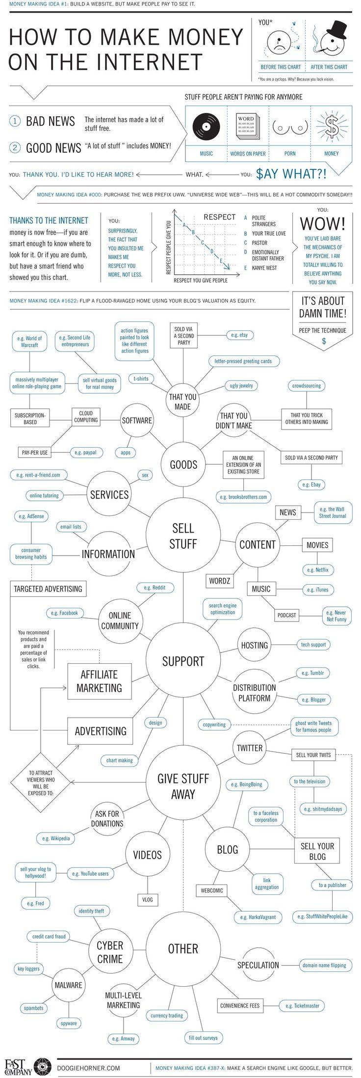 How To Make Money Online - #flowchart #infographic #makemoney