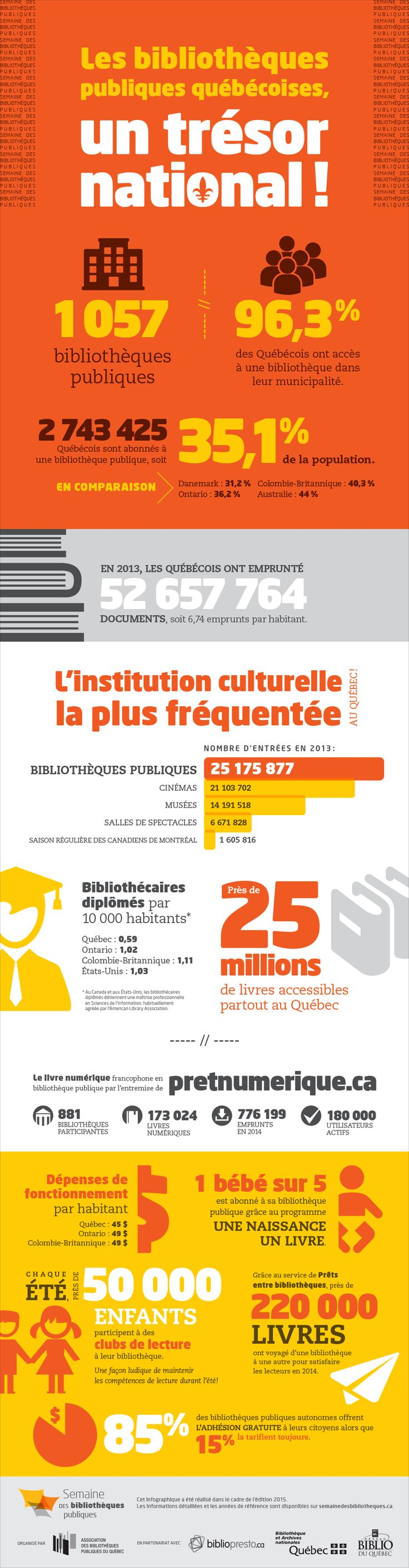 Les bibliothèques publiques québécoises, un trésor national!