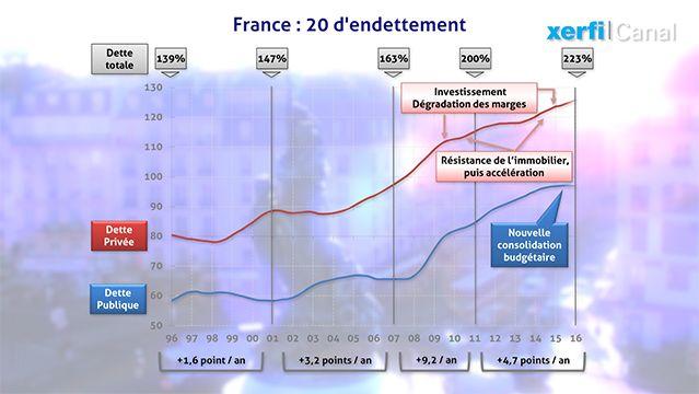 La dette de la France n'est pas uniquement constituée par la dette publique. C'est aussi celle des ménages et des sociétés non...
