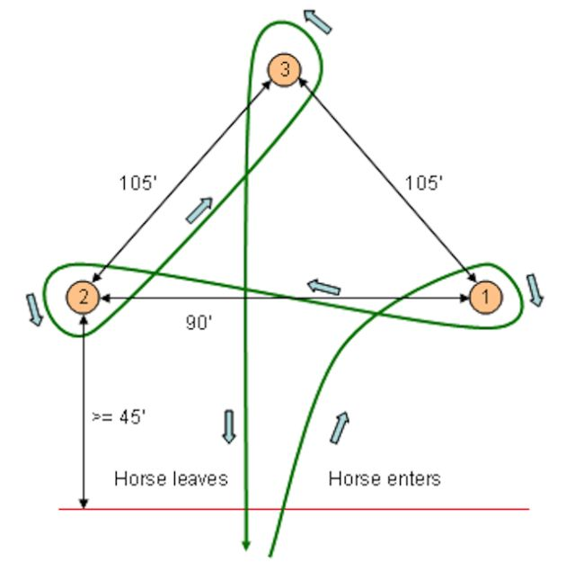 Barrel Racing: Event Details: This diagram illustrates the standard cloverleaf barrel pattern.