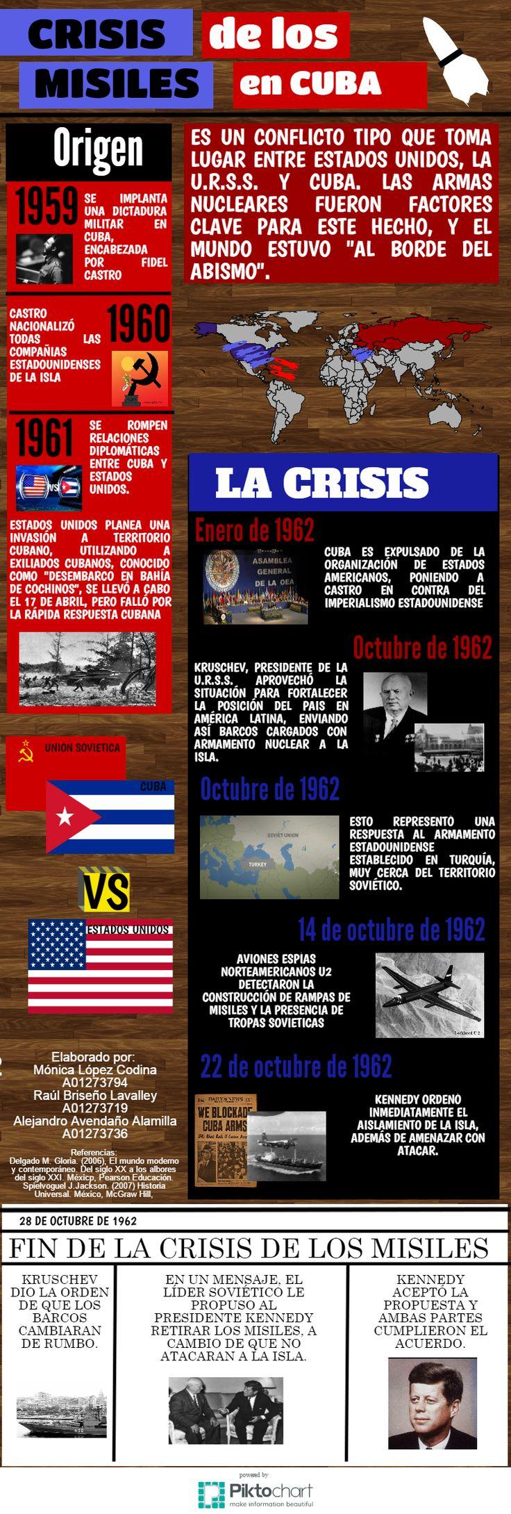 Crisis de los misiles ITESM Hidalgo  Elaborado por:  Mónica López Codina A01273794 Raúl Briseño Lavalley A01273719 Alejandro Avendaño Alamilla A01273736