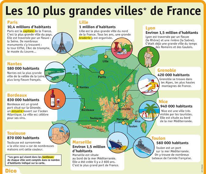 Fiche exposés : Les 10 plus grandes villes de France