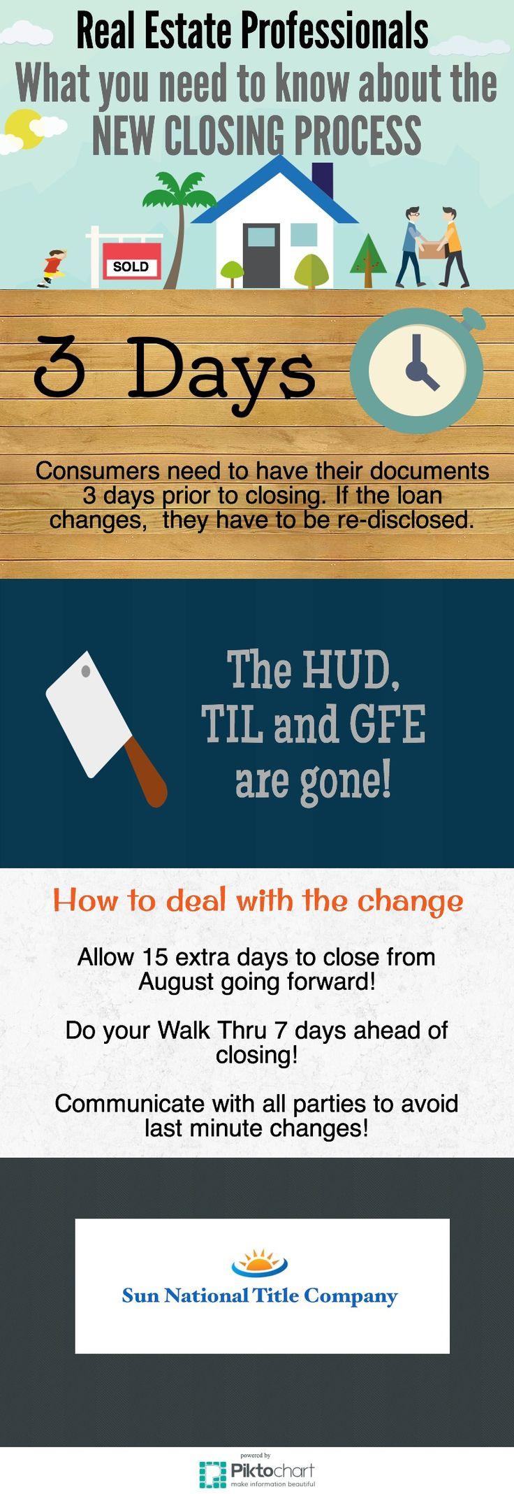 Cape Coral Title Insurance Co Piktochart Infographic