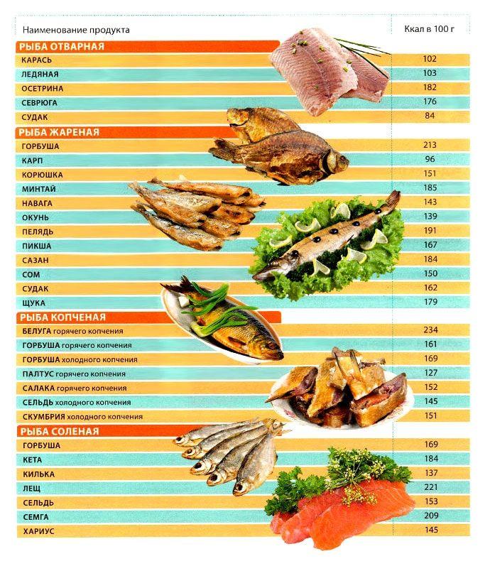 калорийность рыбы готовой