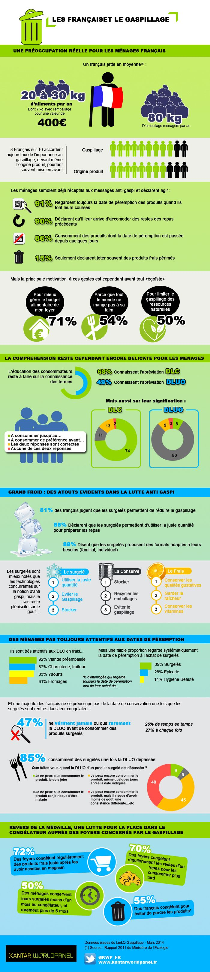Kantar-Infographie-gaspillage-alimentaire