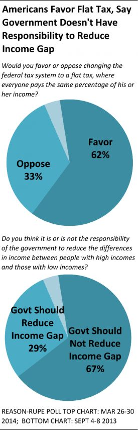 62 Percent of Americans Say They Favor a Flat Tax - Reason-Rupe Surveys : Reason.com