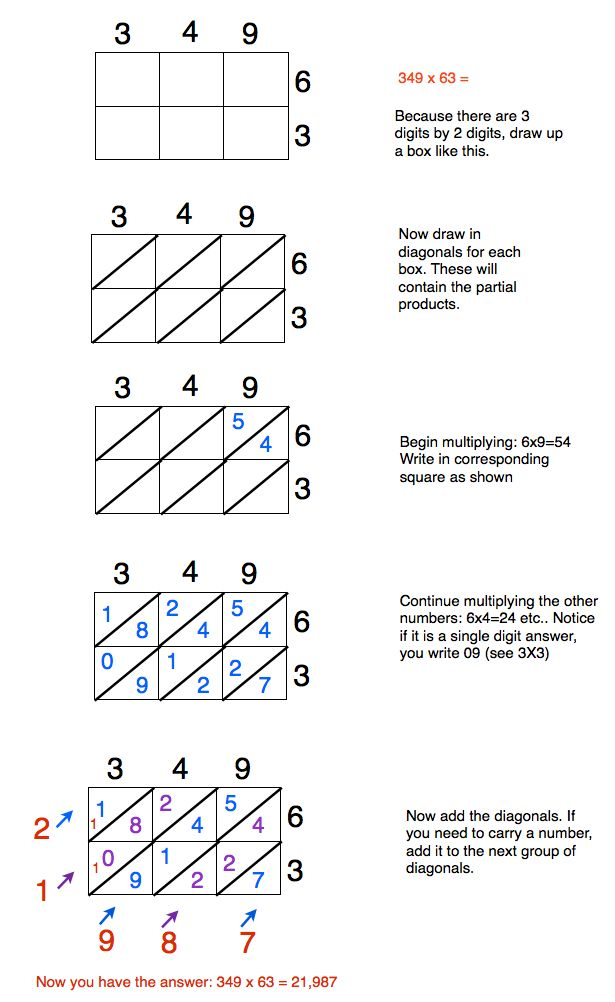 Lattice Multiplication Method - A simple way to solve multi-digit multiplication problems.