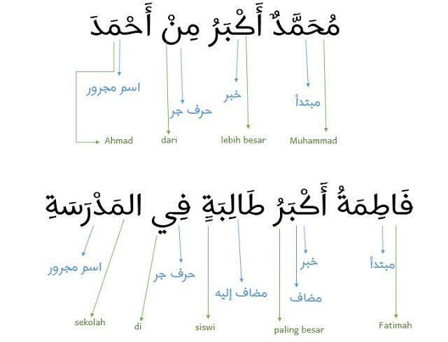 Materi Pelajaran Durusul Lughah 2 Bab 3 Bahasa Bahasa Arab Belajar