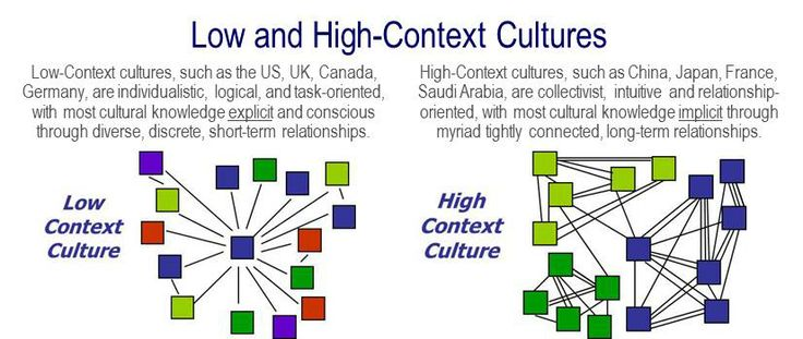 highcontext culture definition amp examples video - 736×311