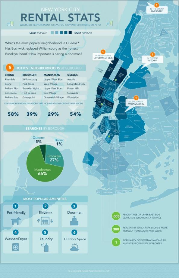 Hottest New York Neighborhoods Infographic