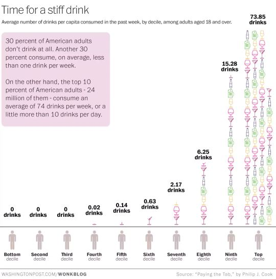 Time for a stiff drink - Average number of drinks per capita consumed in the past week, by decile, among adults aged 18 and over.  30 percent of American adults don't drink at all. Another 30 percent consume, on average, less than one drink per week. On the other hand, the top 10 percent of American adults - 24 million of them - consume an average of 74 drinks per week, or a little more than 10 drinks per day.  Source: Washington Post / Wonkblog
