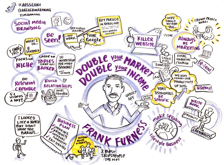 Frank Furness- Double your market, Double your income