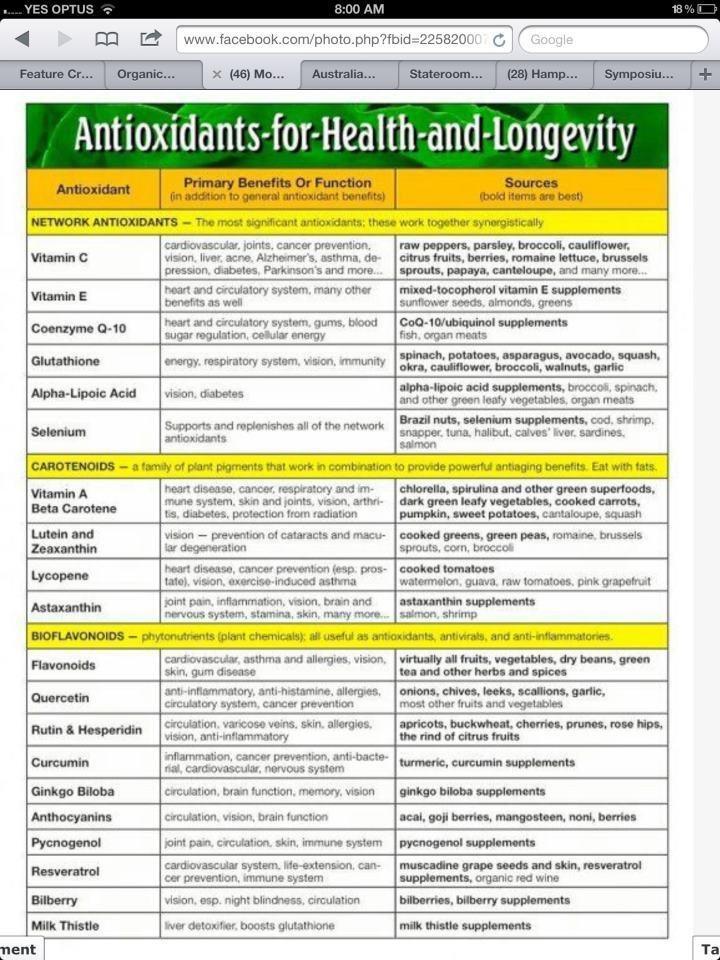 antioxidents