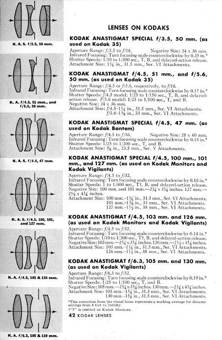 Kodak Lenses, 1946
