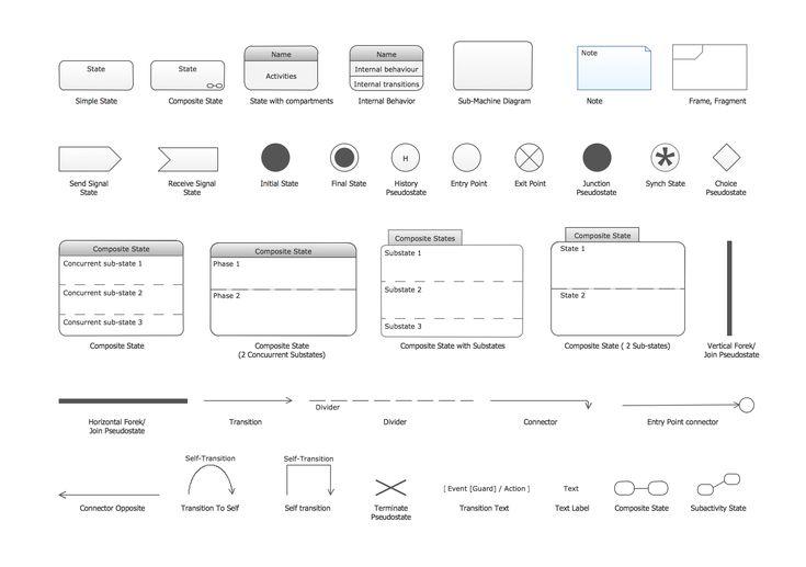 Design-elements-UML-state-machine-diagrams.png (2002×1408)