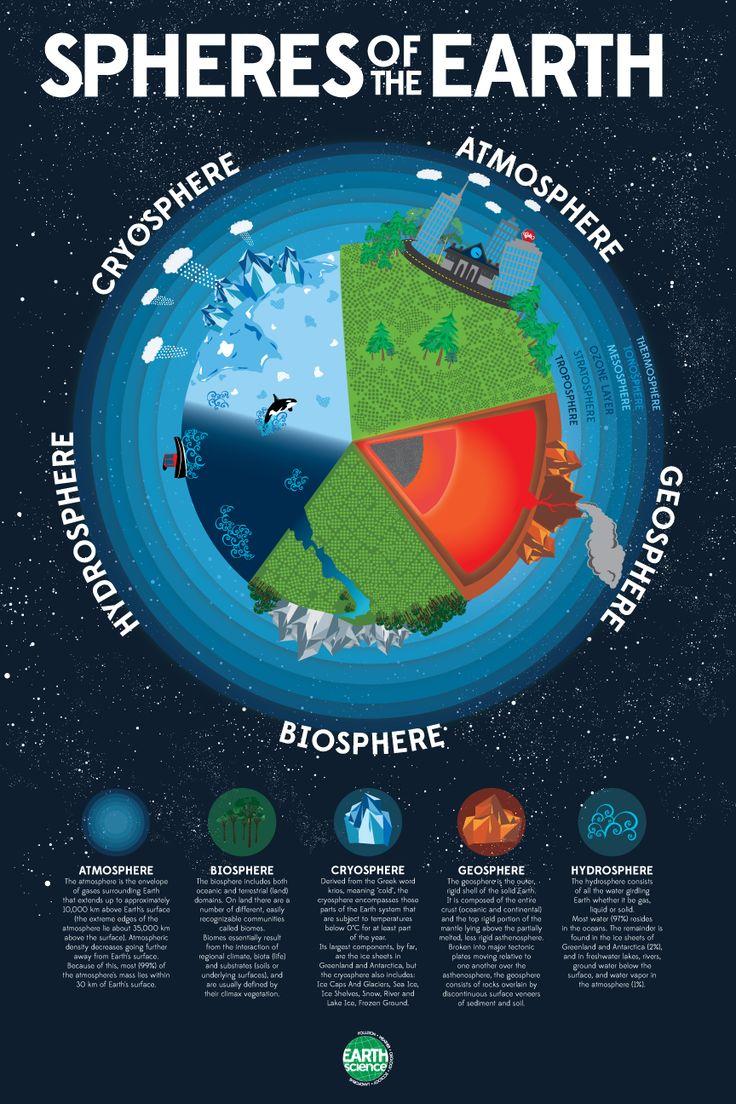Earth U0026 39 S Spheres