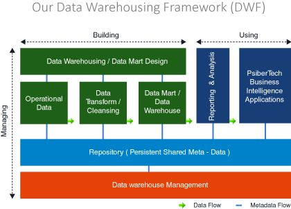 15 best Data warehouse images on Pinterest Magazine, Storage and - data modeling resume