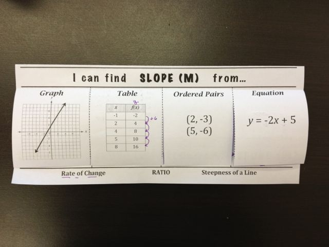 slope foldable! It would be a great resource for them!
