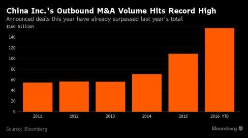 China's banks help finance the record US$ 157 Billion M&A spree by #chinainc #chinamergers