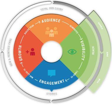 guerrilla social media marketing pdf