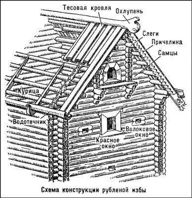 Деревянная архитектура. Схема конструкции рубленой избы