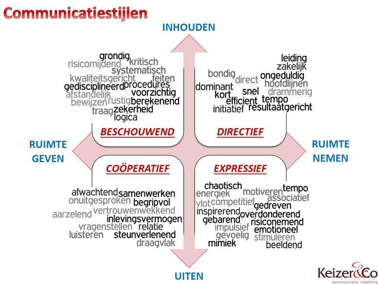 Keizer & Co, communicatie en coaching; communicatiestijl