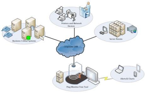 FREE TOOL:  Ping Monitor