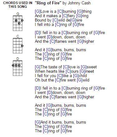 1273 Best Ukulele Songs Images On Pinterest Lyrics Music Lyrics