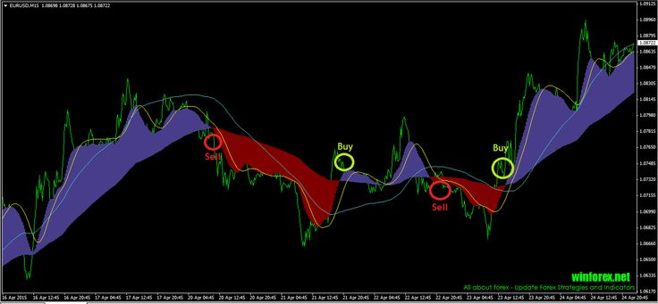 Cc indicator forex